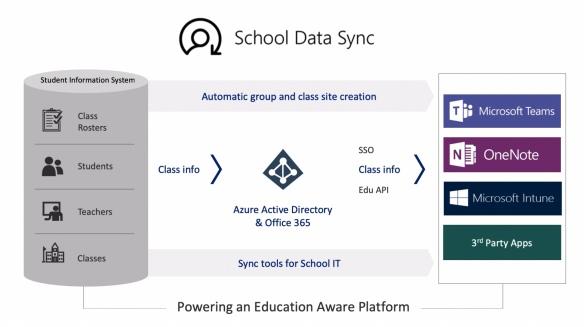 New year news in School Data Sync | Teams rocks
